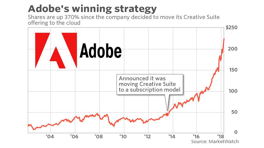 Adobe Revenue