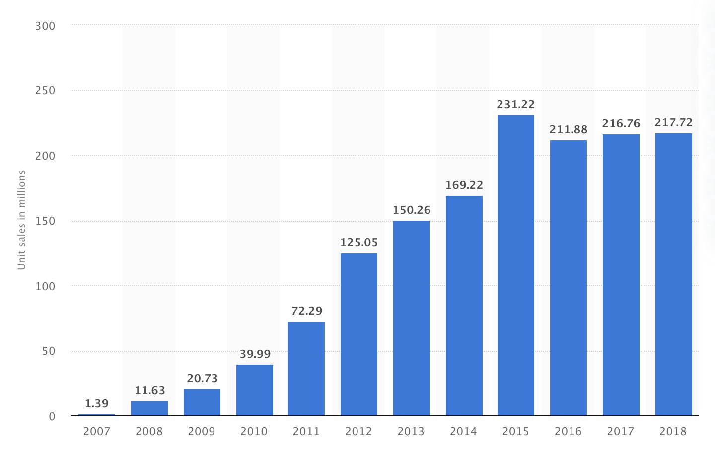 iPhones Sales